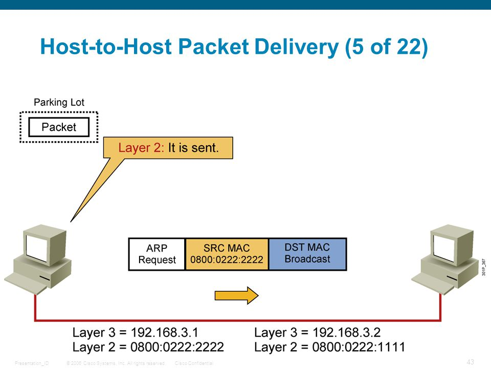 © 2006 Cisco Systems, Inc. All rights reserved.Cisco ConfidentialPresentation_ID 43 Host-to-Host Packet Delivery (5 of 22)