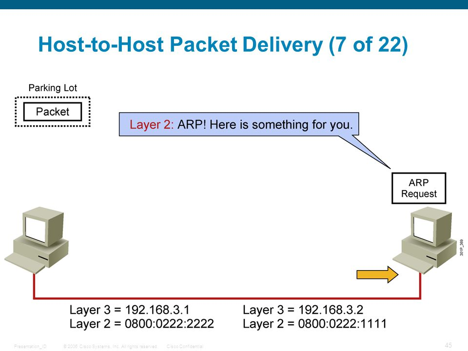© 2006 Cisco Systems, Inc. All rights reserved.Cisco ConfidentialPresentation_ID 45 Host-to-Host Packet Delivery (7 of 22)