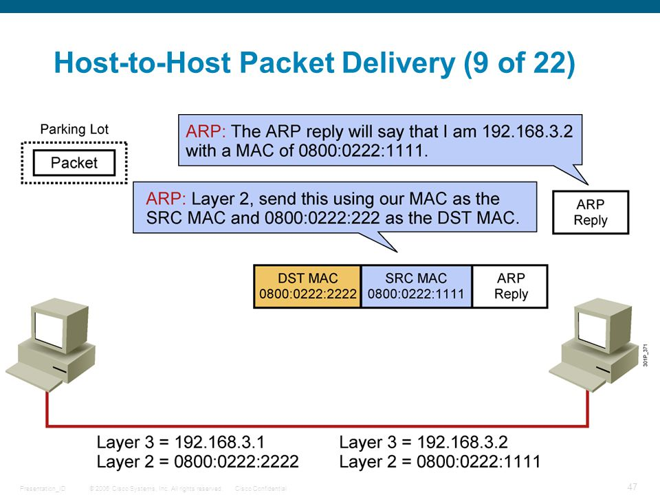 © 2006 Cisco Systems, Inc. All rights reserved.Cisco ConfidentialPresentation_ID 47 Host-to-Host Packet Delivery (9 of 22)