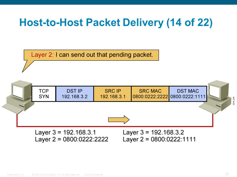 © 2006 Cisco Systems, Inc. All rights reserved.Cisco ConfidentialPresentation_ID 52 Host-to-Host Packet Delivery (14 of 22)