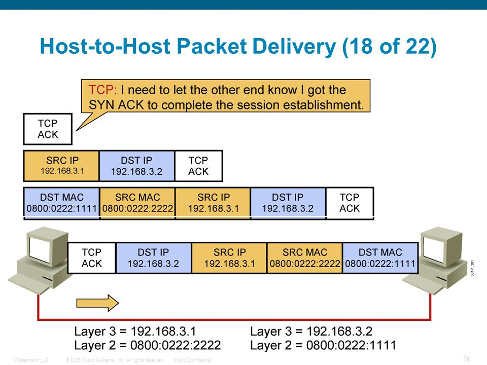 © 2006 Cisco Systems, Inc. All rights reserved.Cisco ConfidentialPresentation_ID 56 Host-to-Host Packet Delivery (18 of 22)