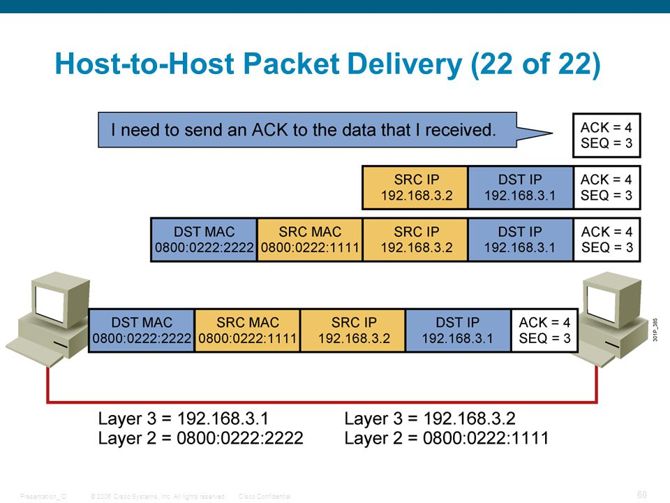 © 2006 Cisco Systems, Inc. All rights reserved.Cisco ConfidentialPresentation_ID 60 Host-to-Host Packet Delivery (22 of 22)