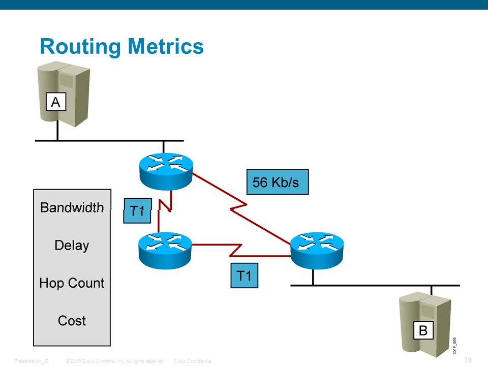 © 2006 Cisco Systems, Inc. All rights reserved.Cisco ConfidentialPresentation_ID 69 Routing Metrics