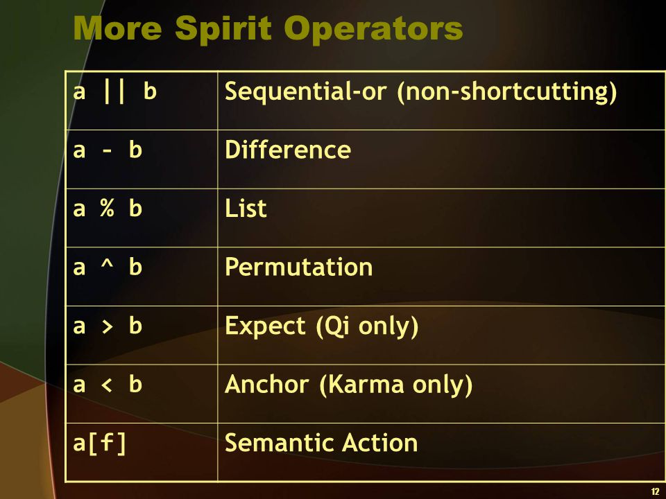 12 More Spirit Operators a    b Sequential-or (non-shortcutting) a - b Difference a % b List a ^ b Permutation a > b Expect (Qi only) a < b Anchor (Ka