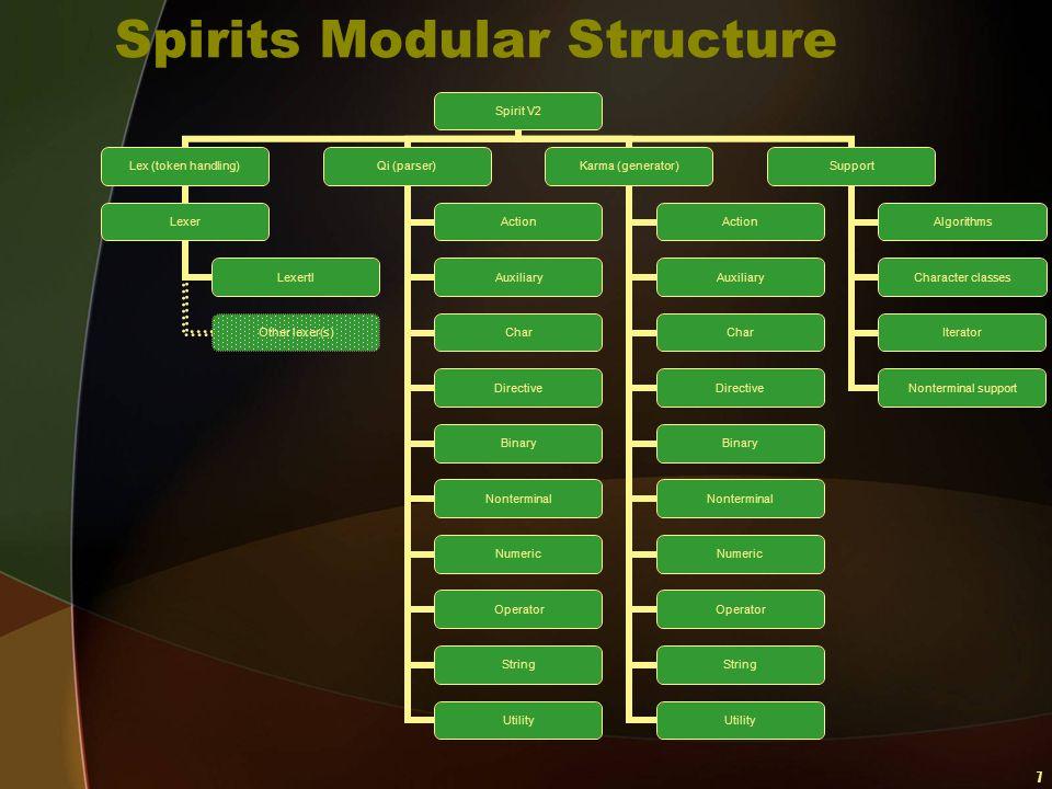 7 Spirits Modular Structure Spirit V2 Lex (token handling) Lexer Lexertl Other lexer(s) Qi (parser) Action Auxiliary Char Directive Binary Nonterminal