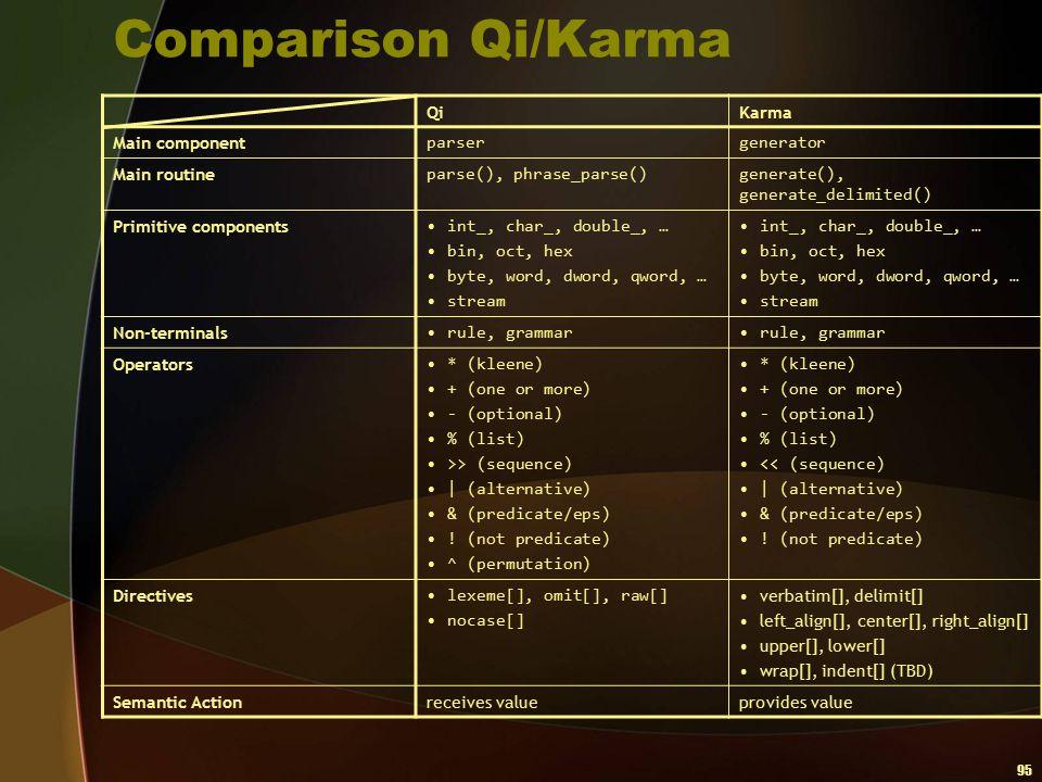 95 Comparison Qi/Karma QiKarma Main component parsergenerator Main routine parse(), phrase_parse()generate(), generate_delimited() Primitive component