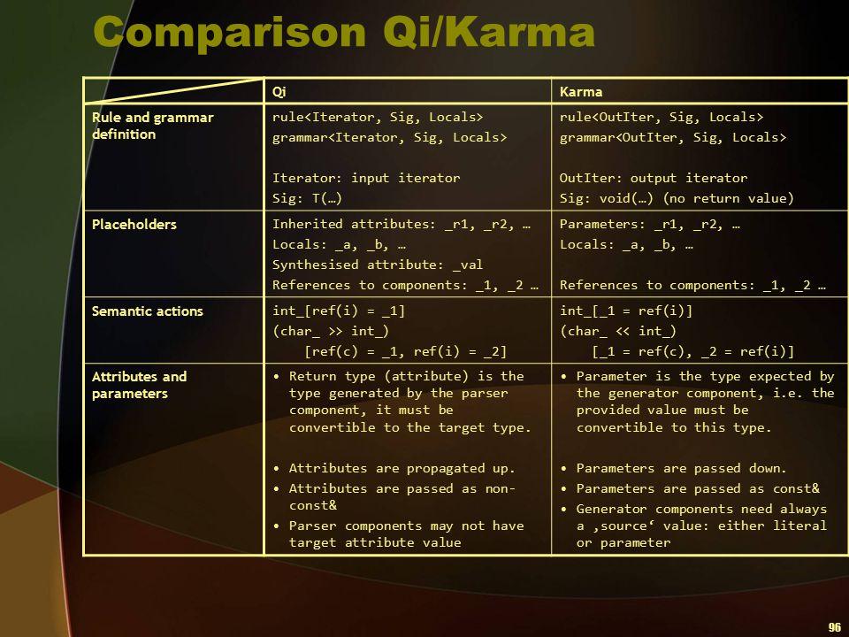 96 Comparison Qi/Karma QiKarma Rule and grammar definition rule grammar Iterator: input iterator Sig: T(…) rule grammar OutIter: output iterator Sig:
