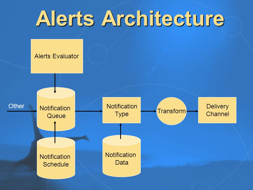 Gathering Architecture Gatherer Protocol Handler (Store Support) Content Filter (Format Support) Daemon Word Breaker (Language Support) Auto Categorization Engine Property Schema Handler Alerts Evaluator Full Text Indexer Gathering Plug In