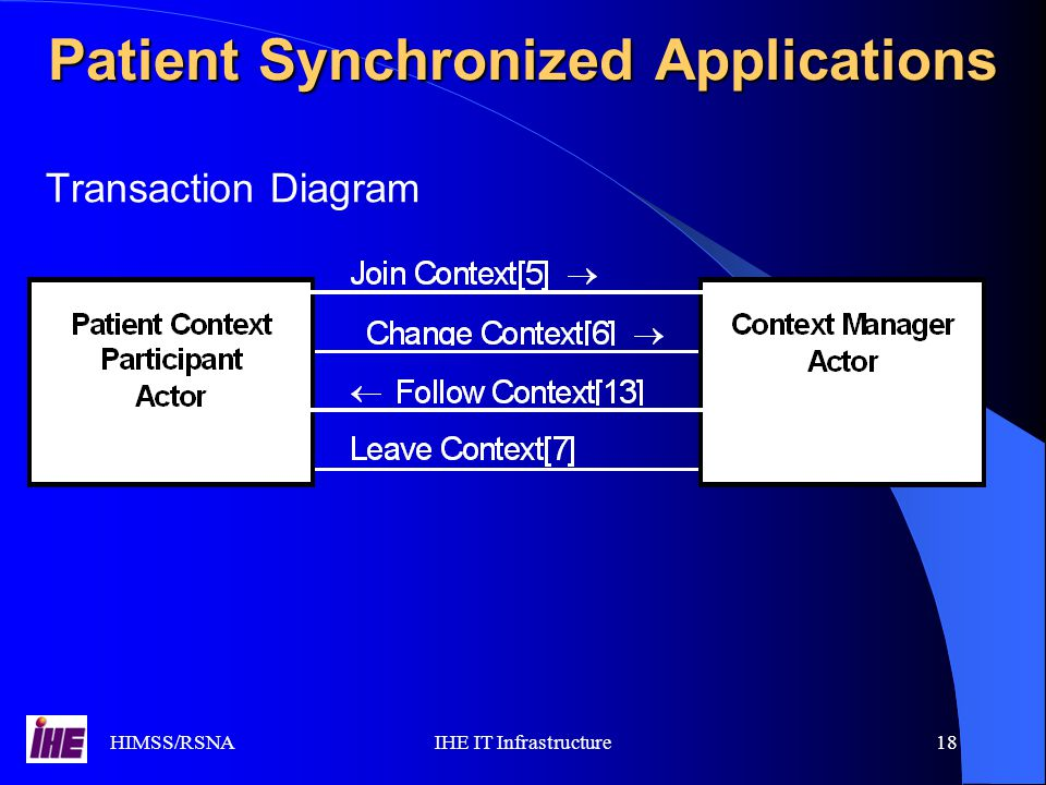 HIMSS/RSNAIHE IT Infrastructure18 Transaction Diagram Patient Synchronized Applications