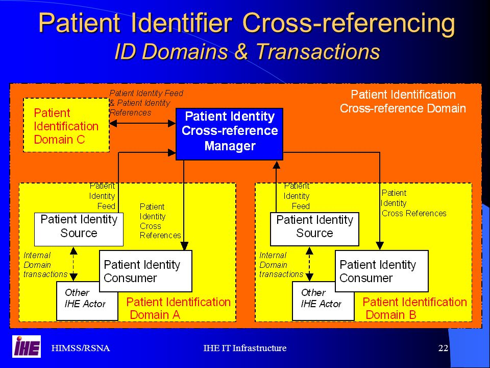 HIMSS/RSNAIHE IT Infrastructure22 Patient Identifier Cross-referencing ID Domains & Transactions