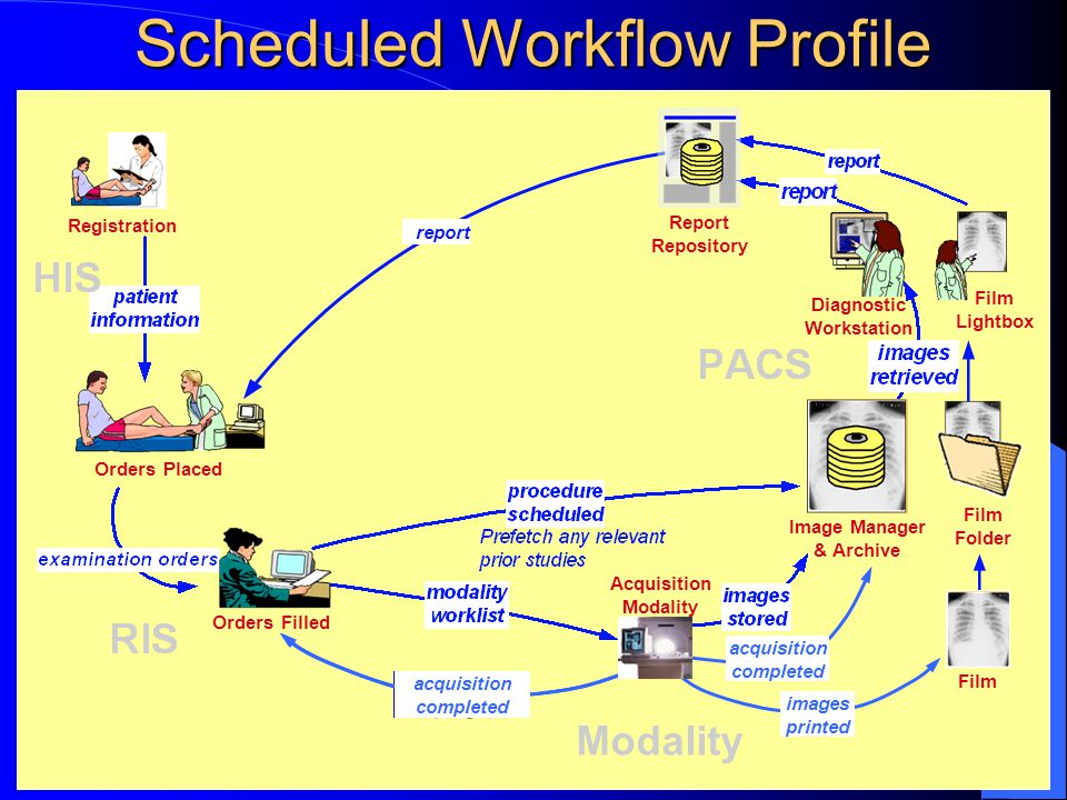 HIMSS/RSNAIHE IT Infrastructure35 Scheduled Workflow Profile Registration Orders Placed Orders Filled Film Folder Image Manager & Archive Film Lightbox report Report Repository Diagnostic Workstation Modality acquisition in-progress acquisition completed images printed Acquisition Modality
