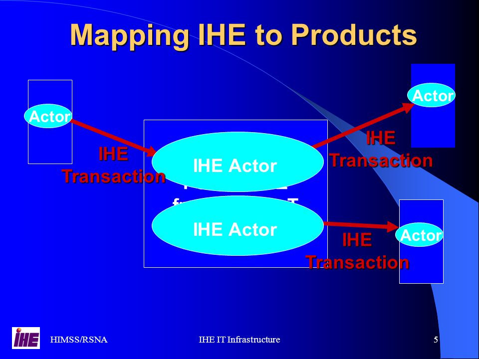 HIMSS/RSNAIHE IT Infrastructure36 Integration profiles, the easy way to deal with transactions easy-to-understand, coherent functional sets and a convenient way for users and vendors to communicate about integration requirements and needed functionality in daily life.