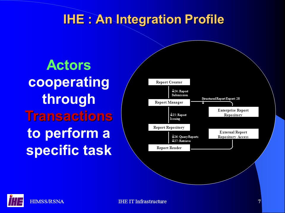HIMSS/RSNAIHE IT Infrastructure7 IHE : An Integration Profile  24: Report Submission Structured Report Export: 28   25: Report Issuing Report Creator  26: Query Reports  27: Retrieve Reports Report Repository Report Reader External Report Repository Access Report Manager Enterprise Report Repository Transactions Actors cooperating through Transactions to perform a specific task