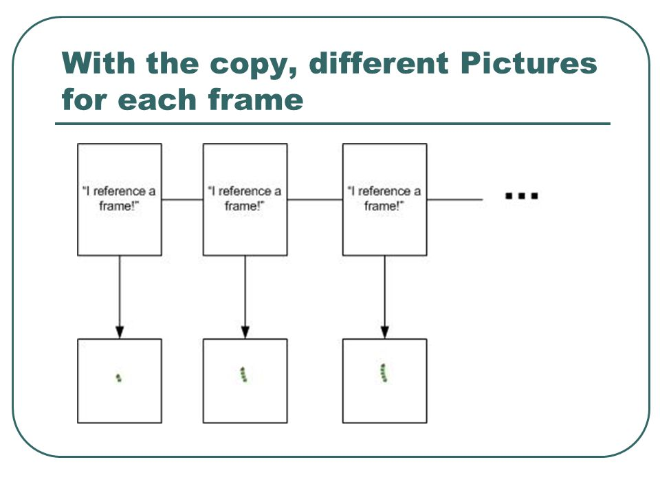 With the copy, different Pictures for each frame