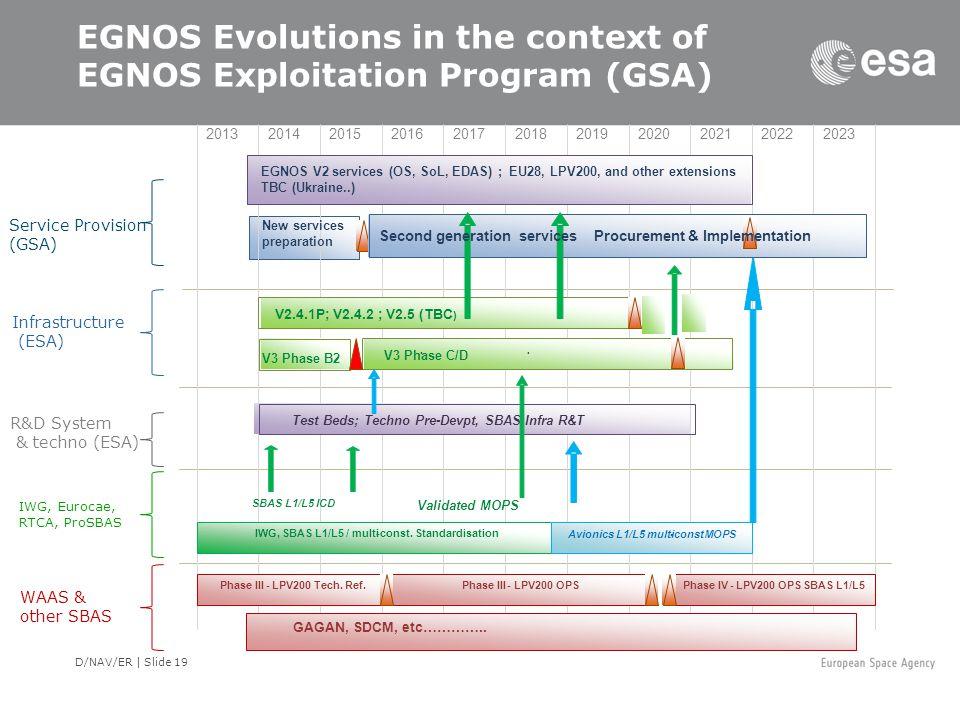 D/NAV/ER | Slide 19 EGNOS Evolutions in the context of EGNOS Exploitation Program (GSA) Service Provision (GSA) Infrastructure (ESA) R&D System & tech