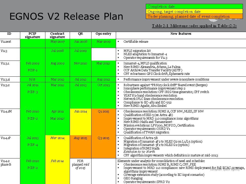 EGNOS V2 Release Plan