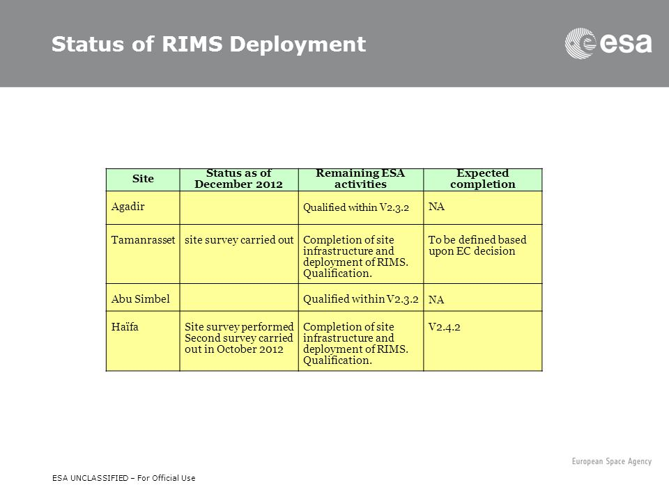 D/NAV/ER | Slide 7 ESA UNCLASSIFIED – For Official Use Status of RIMS Deployment Site Status as of December 2012 Remaining ESA activities Expected com