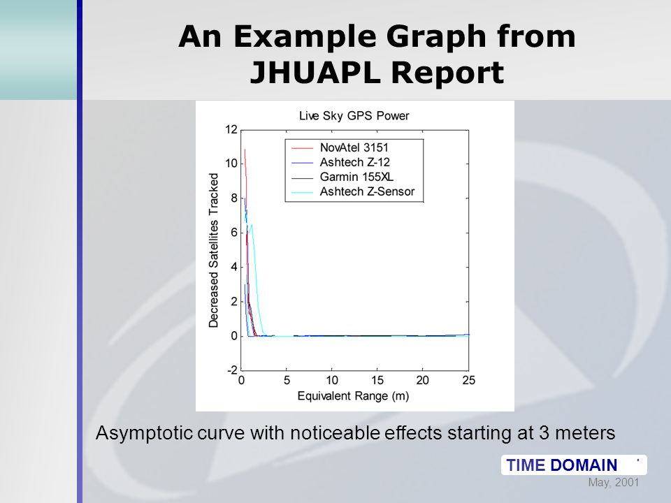 May, 2001 TIME DOMAIN ® An Example Graph from JHUAPL Report Asymptotic curve with noticeable effects starting at 3 meters