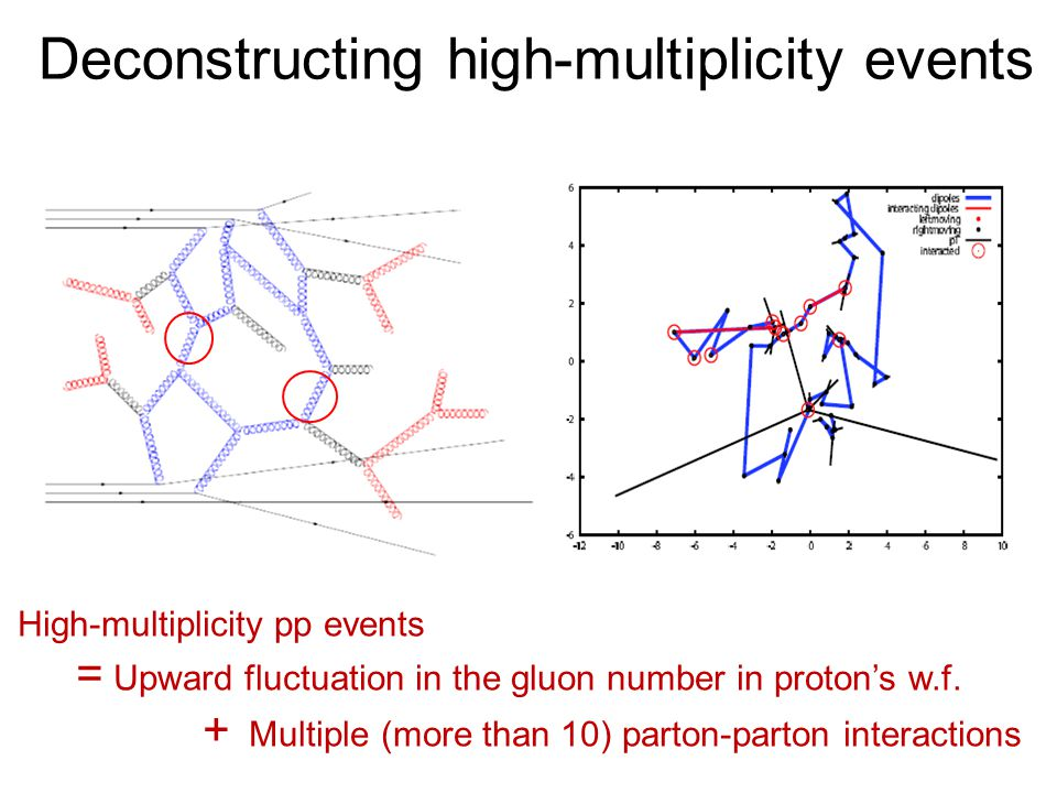 Deconstructing high-multiplicity events High-multiplicity pp events = Upward fluctuation in the gluon number in proton's w.f.