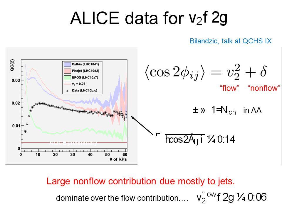 ALICE data for ALICE preliminary Bilandzic, talk at QCHS IX dominate over the flow contribution….
