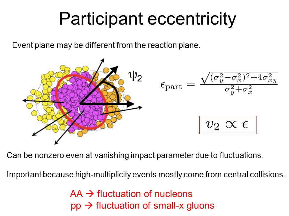 Participant eccentricity Event plane may be different from the reaction plane.