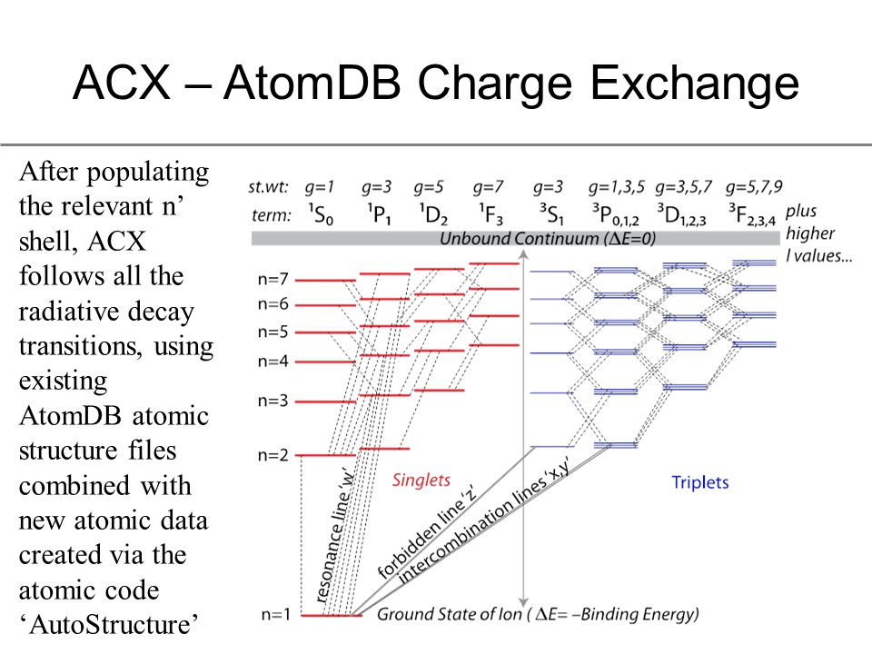 ACX – AtomDB Charge Exchange After populating the relevant n' shell, ACX follows all the radiative decay transitions, using existing AtomDB atomic structure files combined with new atomic data created via the atomic code 'AutoStructure'