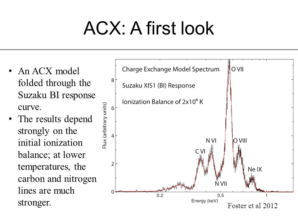 ACX: A first look An ACX model folded through the Suzaku BI response curve.