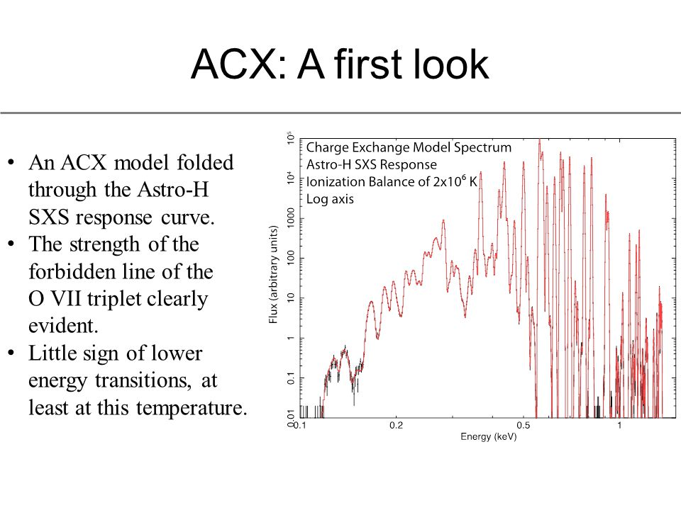 ACX: A first look An ACX model folded through the Astro-H SXS response curve.