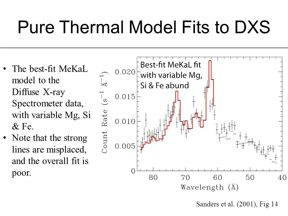 Pure Thermal Model Fits to DXS The best-fit MeKaL model to the Diffuse X-ray Spectrometer data, with variable Mg, Si & Fe.