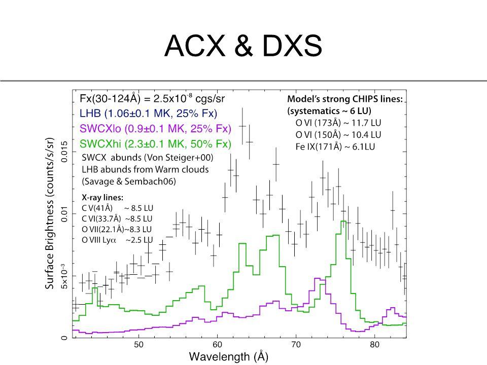 ACX & DXS