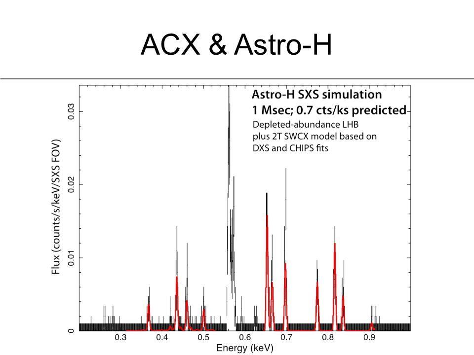 ACX & Astro-H