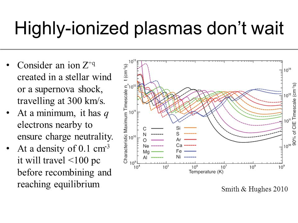 Recombining plasmas are inefficient Creating a 0.654 keV O VIII photon via: – Electron excitation: requires 0.654 keV of electron energy, O 7+ ion remains – Recombination: requires 0 keV electron energy, but destroys the O 8+ ion that required 0.87 keV to create.