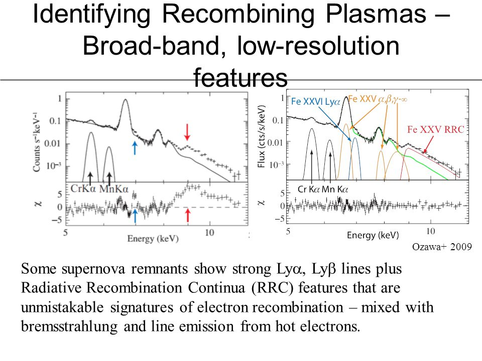 Identifying Recombining Plasmas – Broad-band, low-resolution features Some supernova remnants show strong Ly , Ly  lines plus Radiative Recombination Continua (RRC) features that are unmistakable signatures of electron recombination – mixed with bremsstrahlung and line emission from hot electrons.