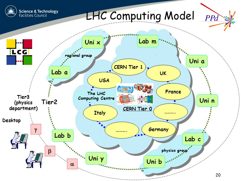 LHC Computing Model 20 physics group regional group Tier2 Lab a Uni a Lab c Uni n Lab m Lab b Uni b Uni y Uni x Tier3 (physics department)    Desktop Germany Tier 1 USA UK France Italy ……….