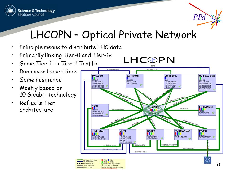 LHCOPN – Optical Private Network Principle means to distribute LHC data Primarily linking Tier-0 and Tier-1s Some Tier-1 to Tier-1 Traffic Runs over leased lines Some resilience Mostly based on 10 Gigabit technology Reflects Tier architecture 21