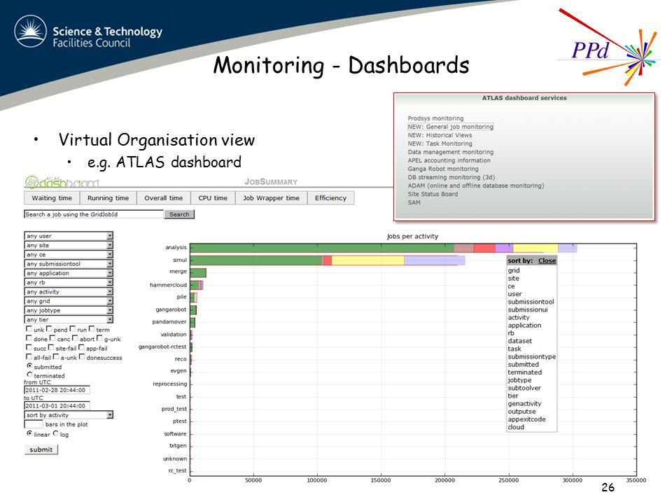 Monitoring - Dashboards Virtual Organisation view e.g. ATLAS dashboard 26