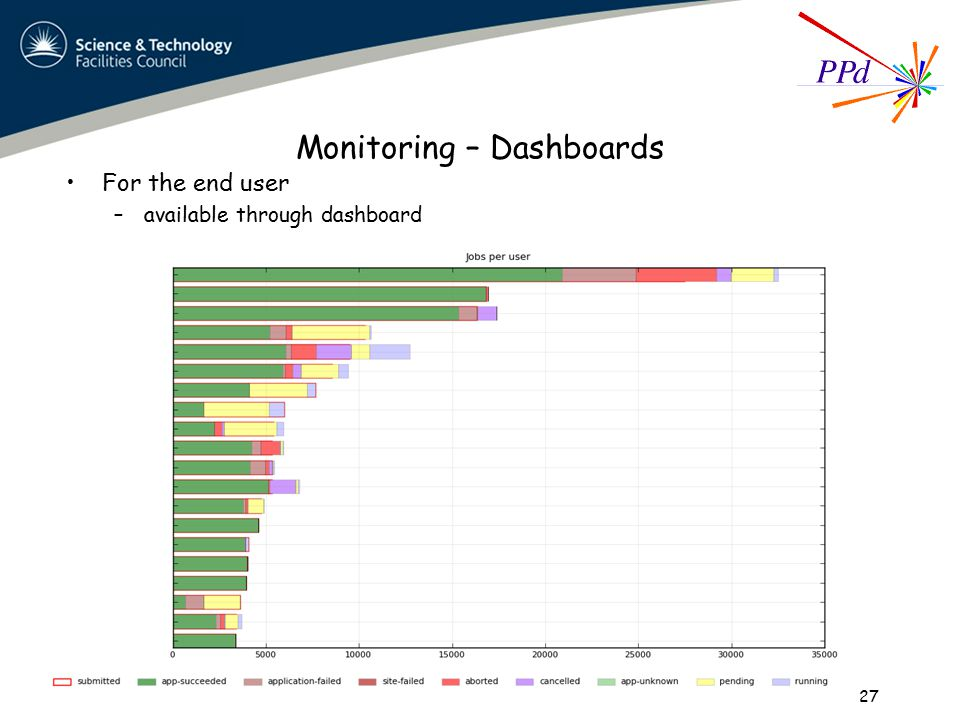Monitoring – Dashboards For the end user –available through dashboard 27