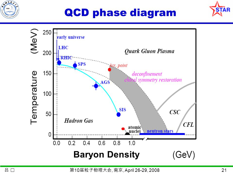吕 第 10 届粒子物理大会, 南京, April 26-29, 2008 21 QCD phase diagram Baryon Density
