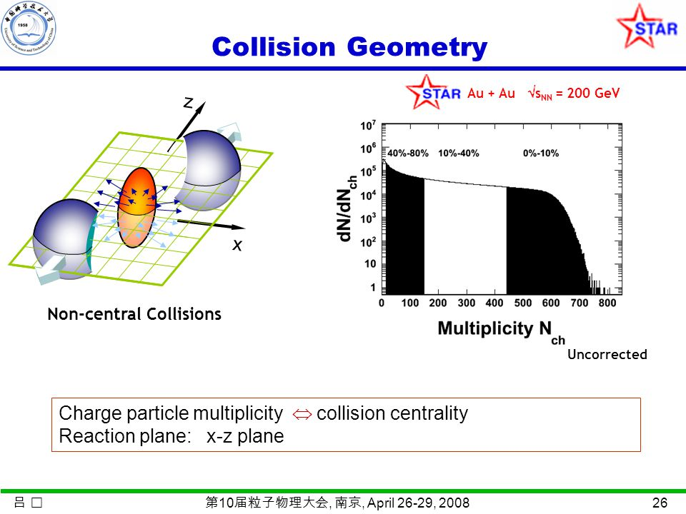 吕 第 10 届粒子物理大会, 南京, April 26-29, 2008 26 Collision Geometry x z Non-central Collisions Au + Au  s NN = 200 GeV Uncorrected Charge particle multiplicity  collision centrality Reaction plane: x-z plane
