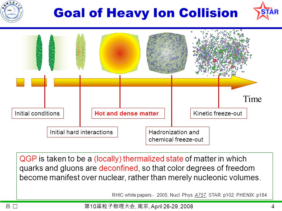 吕 第 10 届粒子物理大会, 南京, April 26-29, 2008 4 Goal of Heavy Ion Collision QGP is taken to be a (locally) thermalized state of matter in which quarks and gluons are deconfined, so that color degrees of freedom become manifest over nuclear, rather than merely nucleonic volumes.
