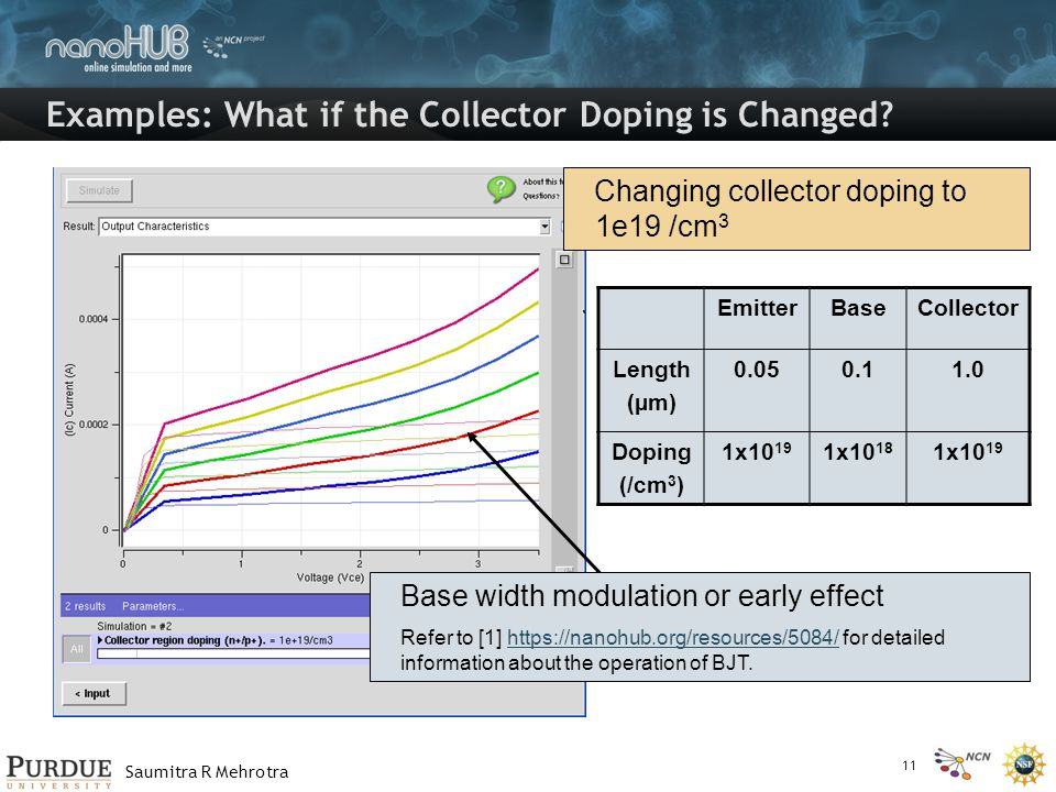 Saumitra R Mehrotra Examples: What if the Collector Doping is Changed? Changing collector doping to 1e19 /cm 3 EmitterBaseCollector Length (µm) 0.050.