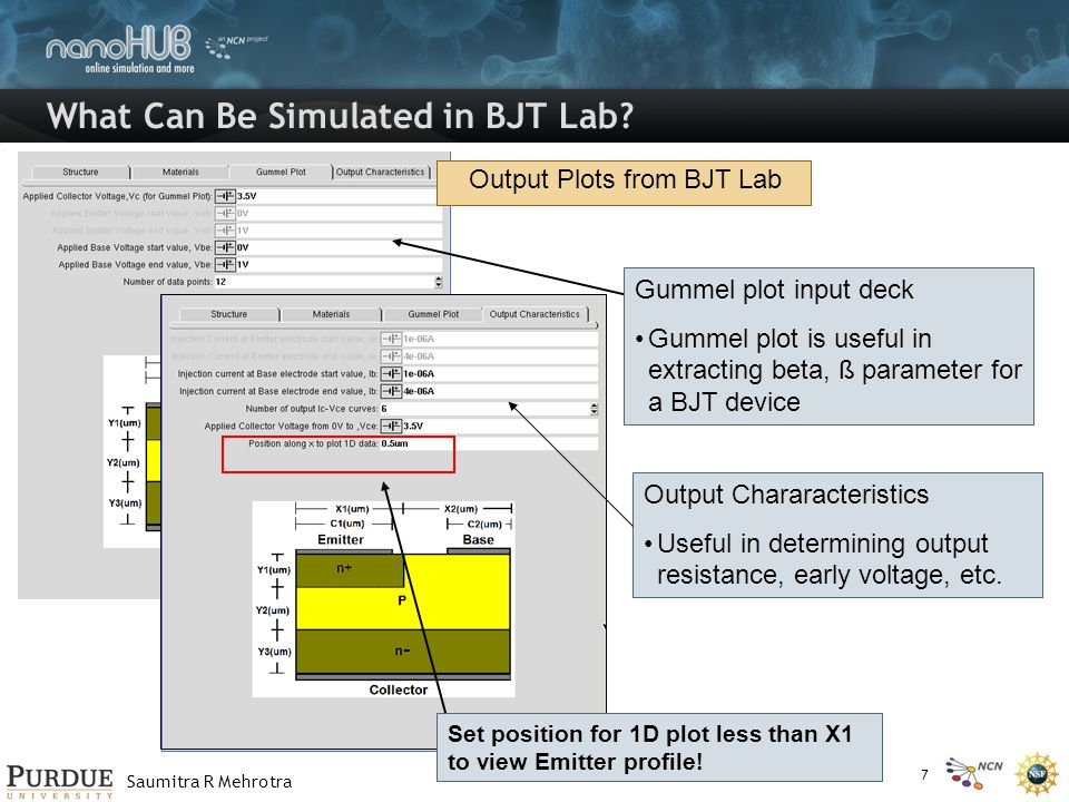 Saumitra R Mehrotra What Can Be Simulated in BJT Lab? Output Plots from BJT Lab Gummel plot input deck Gummel plot is useful in extracting beta, ß par