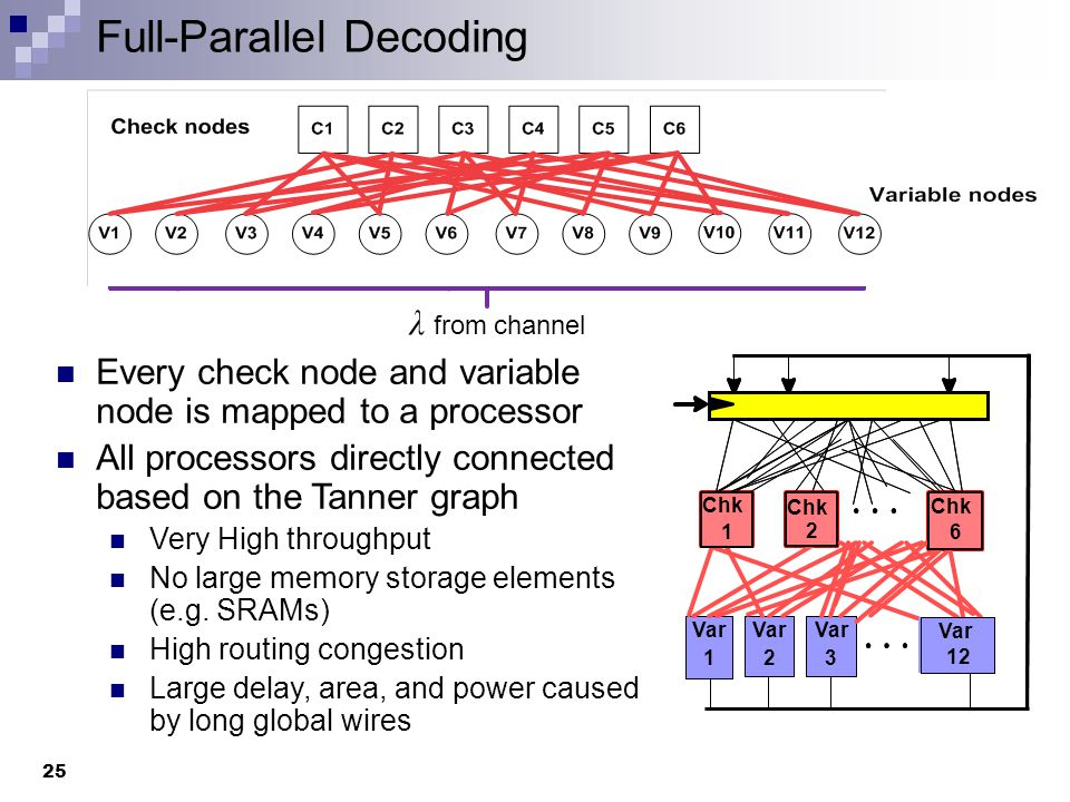 Full-Parallel Decoding Every check node and variable node is mapped to a processor All processors directly connected based on the Tanner graph Very High throughput No large memory storage elements (e.g.