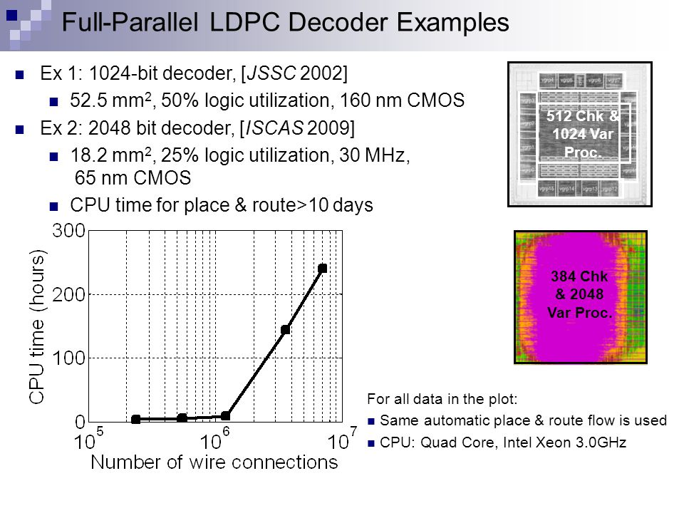 Full-Parallel LDPC Decoder Examples For all data in the plot: Same automatic place & route flow is used CPU: Quad Core, Intel Xeon 3.0GHz Ex 1: 1024-bit decoder, [JSSC 2002] 52.5 mm 2, 50% logic utilization, 160 nm CMOS Ex 2: 2048 bit decoder, [ISCAS 2009] 18.2 mm 2, 25% logic utilization, 30 MHz, 65 nm CMOS CPU time for place & route>10 days 512 Chk & 1024 Var Proc.