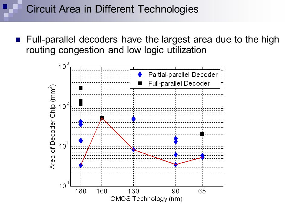 Circuit Area in Different Technologies Full-parallel decoders have the largest area due to the high routing congestion and low logic utilization