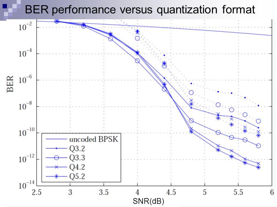 BER performance versus quantization format 35 SNR(dB)