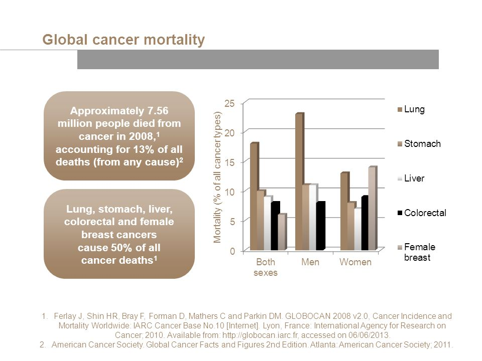 2.American Cancer Society. Global Cancer Facts and Figures 2nd Edition. Atlanta: American Cancer Society; 2011. Global cancer mortality Approximately