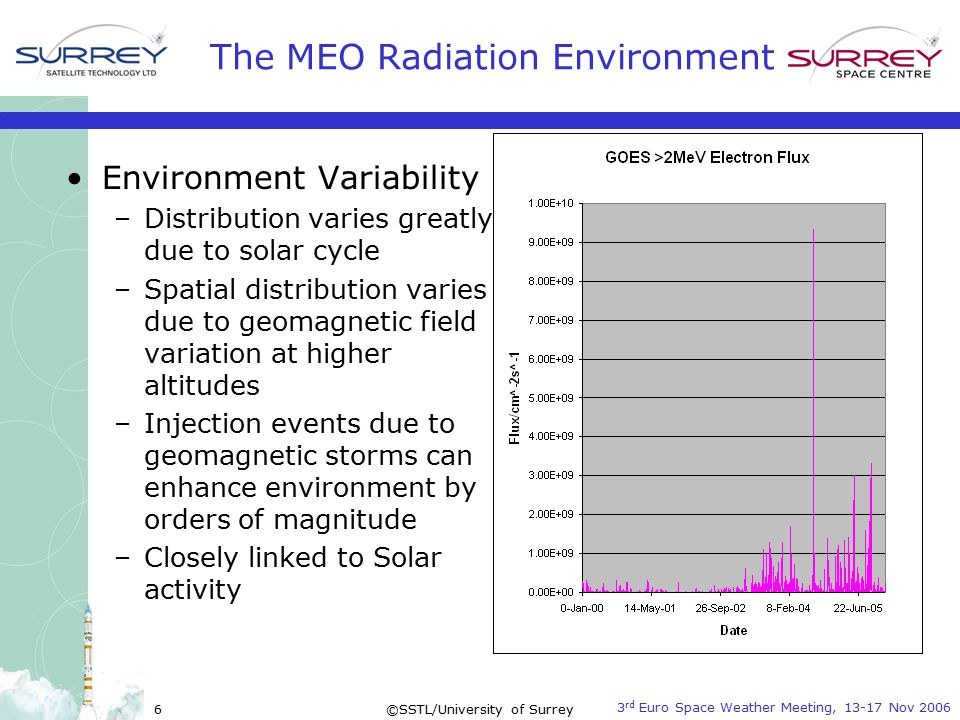 3 rd Euro Space Weather Meeting, 13-17 Nov 2006 ©SSTL/University of Surrey7 The MEO Radiation Environment Environment dangers and effects –Total Ionising Dose (TID) caused by energetic particles (electrons, protons and heavy ions) –Single Event Effects (SEE) caused by energetic heavy ions and protons –Electrostatic Discharge (ESD) – caused by penetrating electrons