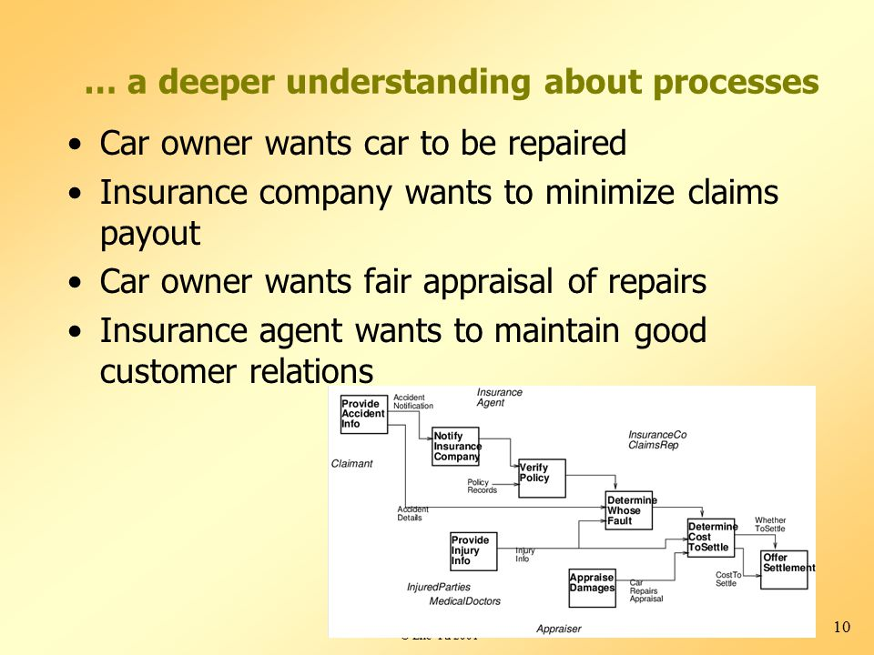 © Eric Yu 2001 10 … a deeper understanding about processes Car owner wants car to be repaired Insurance company wants to minimize claims payout Car owner wants fair appraisal of repairs Insurance agent wants to maintain good customer relations