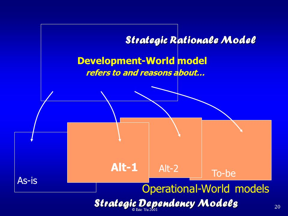 © Eric Yu 2001 20 Development-World model refers to and reasons about… Operational-World models Alt-1 Alt-2 To-be As-is Strategic Rationale Model Strategic Dependency Models
